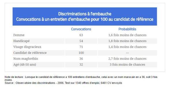 3 tableau discrimination à l embauche testing